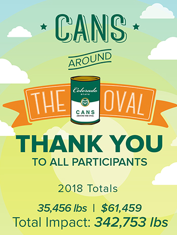 2018 Cans Around the Oval totals