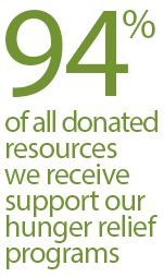 94 percent of all donated resources we receive support our hunger relief programs